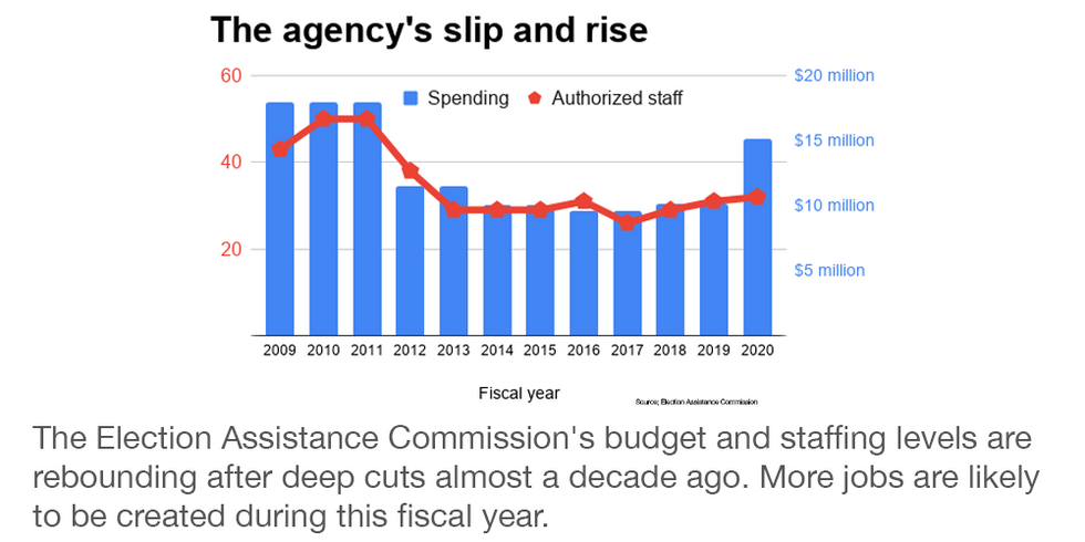 EAC staffing and budget