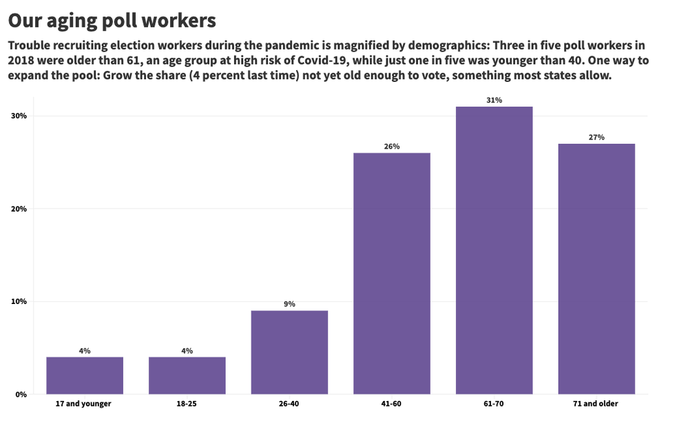 Chart of poll workers' ages