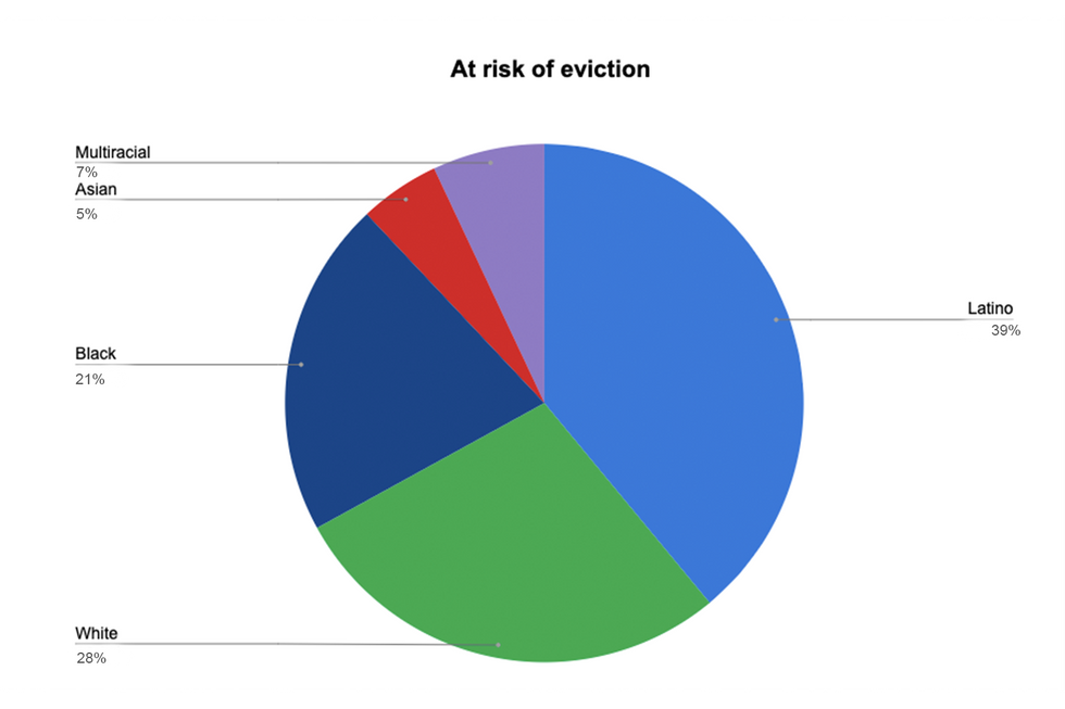 Households at risk of eviction