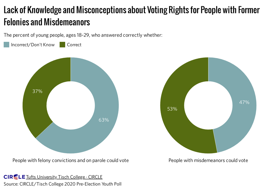 Lack of knowledge and misconceptions about voting rights for people with felonies and misdeemeeanors
