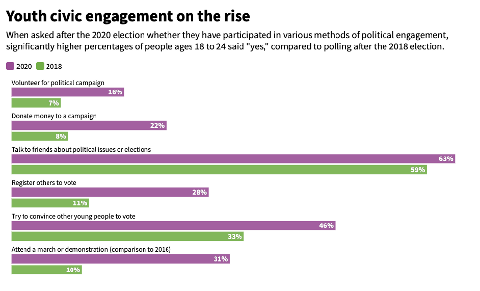youth civic engagement in 2020