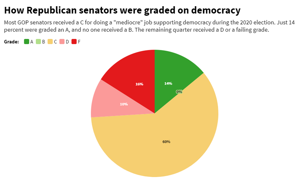 Republican Accountability Project grades for the Senate