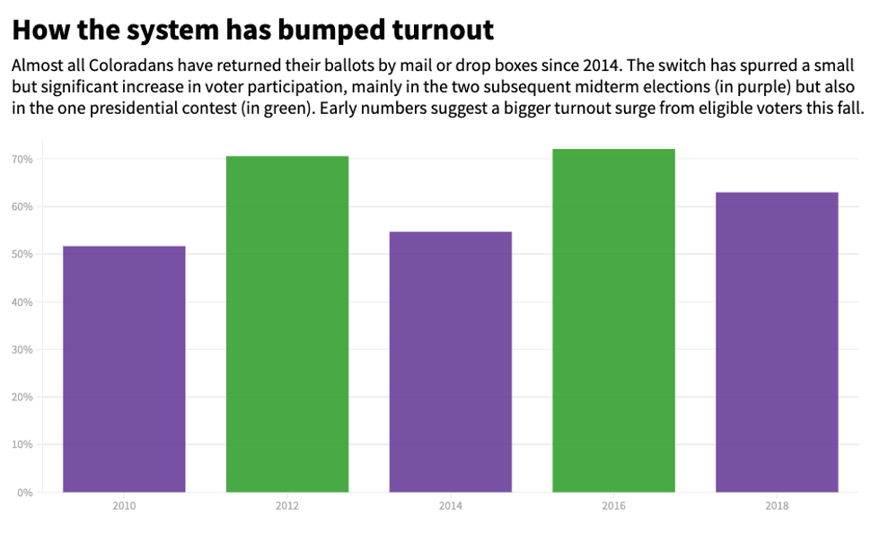 voter turnout in Colorado