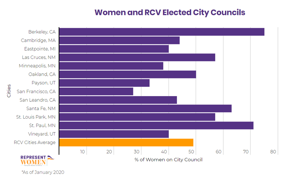 Women elected to city councils through ranked-choice voting
